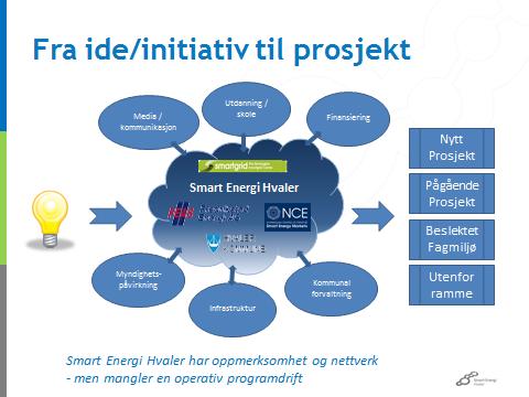 Smart Energi Hvaler ide til prosjekt